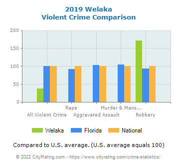 Welaka Violent Crime vs. State and National Comparison