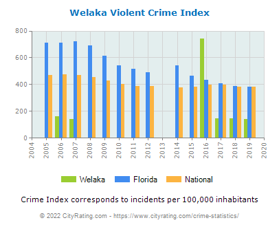 Welaka Violent Crime vs. State and National Per Capita