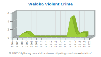 Welaka Violent Crime