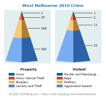 West Melbourne Crime 2010