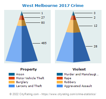 West Melbourne Crime 2017