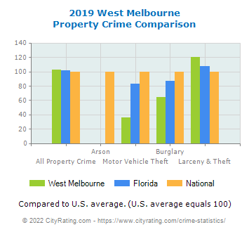 West Melbourne Property Crime vs. State and National Comparison