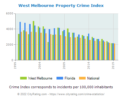 West Melbourne Property Crime vs. State and National Per Capita