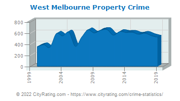 West Melbourne Property Crime