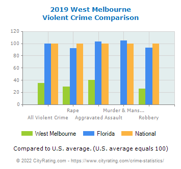 West Melbourne Violent Crime vs. State and National Comparison