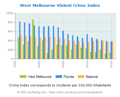 West Melbourne Violent Crime vs. State and National Per Capita