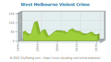 West Melbourne Violent Crime