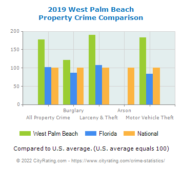 West Palm Beach Property Crime vs. State and National Comparison