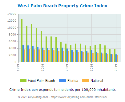 West Palm Beach Property Crime vs. State and National Per Capita