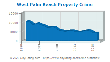 West Palm Beach Property Crime