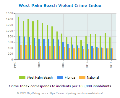 West Palm Beach Violent Crime vs. State and National Per Capita