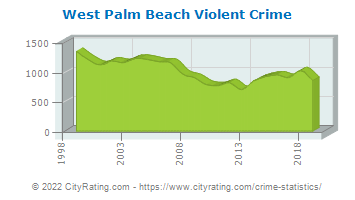 West Palm Beach Violent Crime