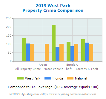 West Park Property Crime vs. State and National Comparison