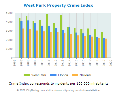 West Park Property Crime vs. State and National Per Capita