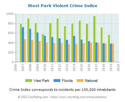 West Park Violent Crime vs. State and National Per Capita