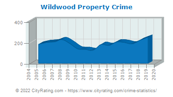 Wildwood Property Crime