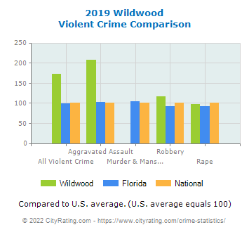 Wildwood Violent Crime vs. State and National Comparison
