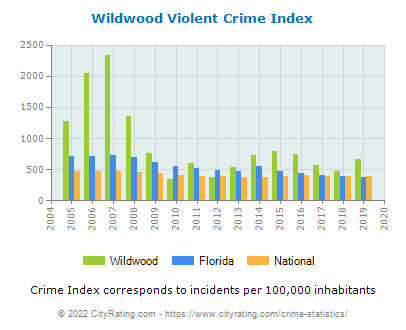 Wildwood Violent Crime vs. State and National Per Capita