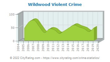 Wildwood Violent Crime