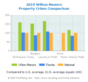 Wilton Manors Property Crime vs. State and National Comparison
