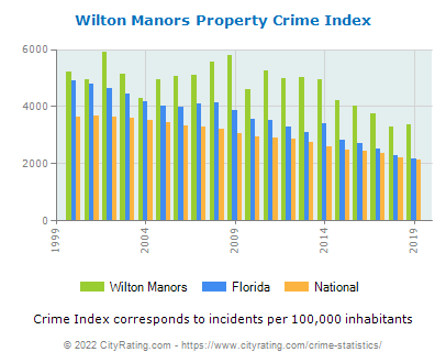 Wilton Manors Property Crime vs. State and National Per Capita