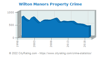 Wilton Manors Property Crime