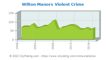 Wilton Manors Violent Crime
