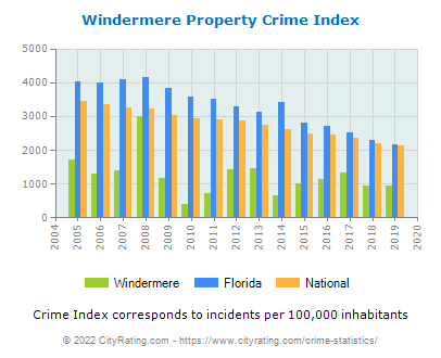 Windermere Property Crime vs. State and National Per Capita