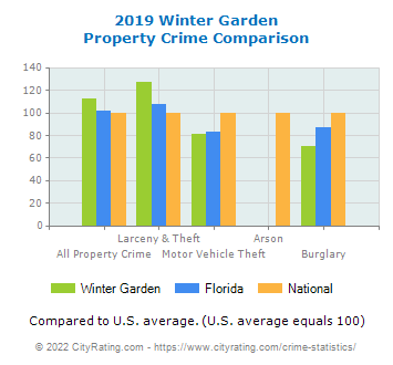 Winter Garden Property Crime vs. State and National Comparison