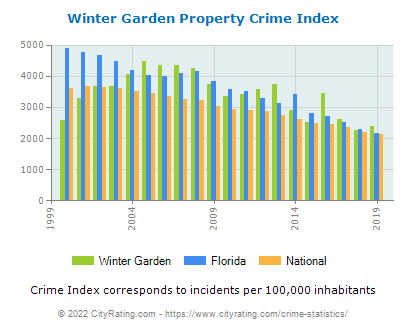 Winter Garden Property Crime vs. State and National Per Capita