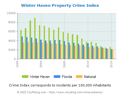 Winter Haven Property Crime vs. State and National Per Capita