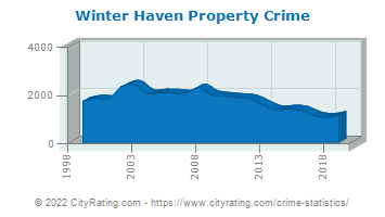 Winter Haven Property Crime