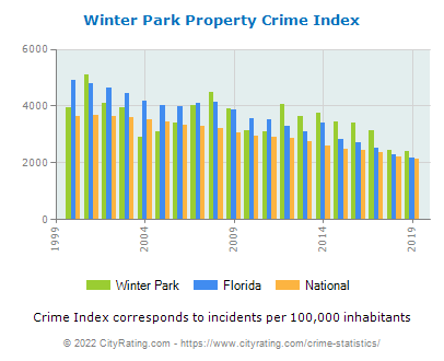 Winter Park Property Crime vs. State and National Per Capita