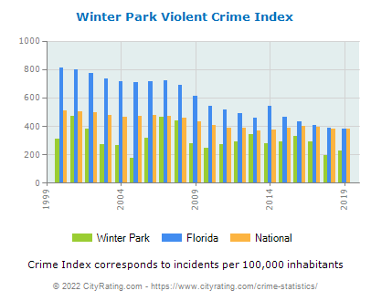 Winter Park Violent Crime vs. State and National Per Capita