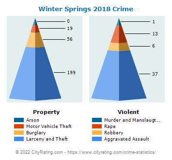 Winter Springs Crime 2018