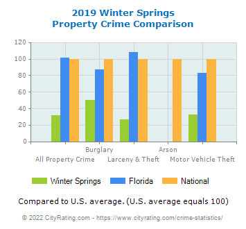 Winter Springs Property Crime vs. State and National Comparison