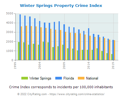 Winter Springs Property Crime vs. State and National Per Capita