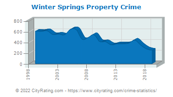Winter Springs Property Crime
