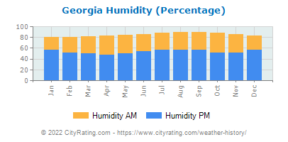Georgia Relative Humidity