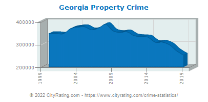 Georgia Property Crime