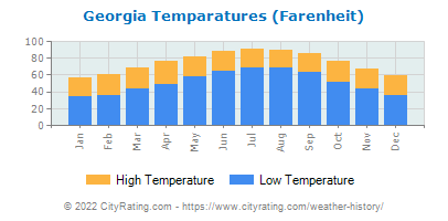 Georgia Average Temperatures