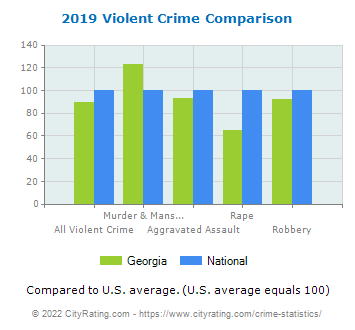 Georgia Violent Crime vs. National Comparison