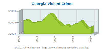 Georgia Crime Statistics and Rates Report (GA) - CityRating com