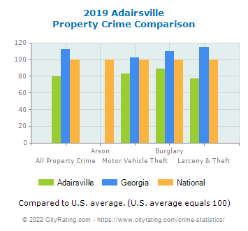 Adairsville Property Crime vs. State and National Comparison
