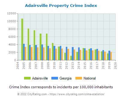 Adairsville Property Crime vs. State and National Per Capita