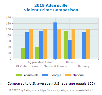 Adairsville Violent Crime vs. State and National Comparison