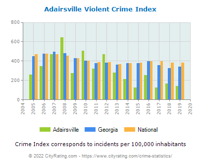 Adairsville Violent Crime vs. State and National Per Capita