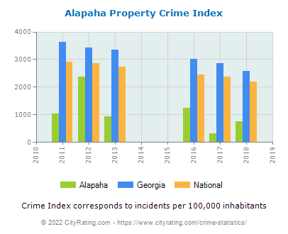 Alapaha Property Crime vs. State and National Per Capita