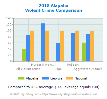 Alapaha Violent Crime vs. State and National Comparison