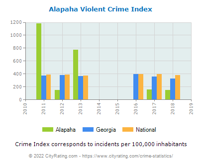 Alapaha Violent Crime vs. State and National Per Capita